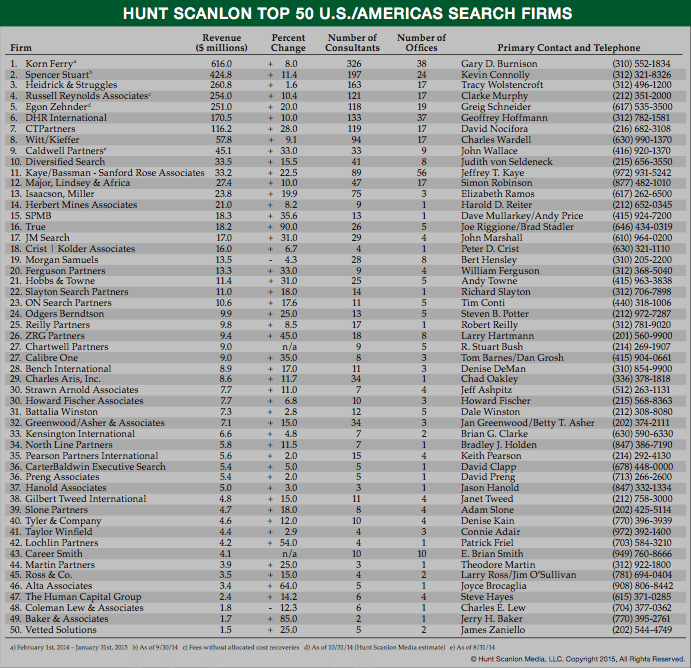 exhibit-1-top-50-search-firms